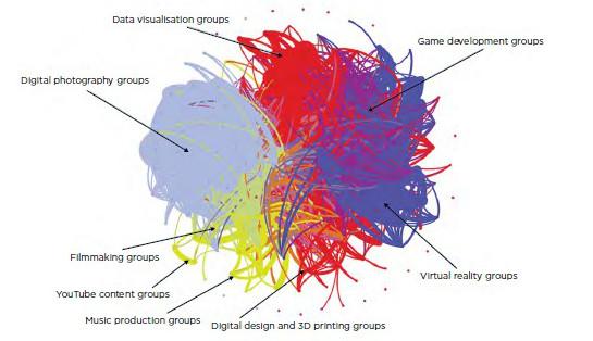 Relation art technologie (Nesta©)