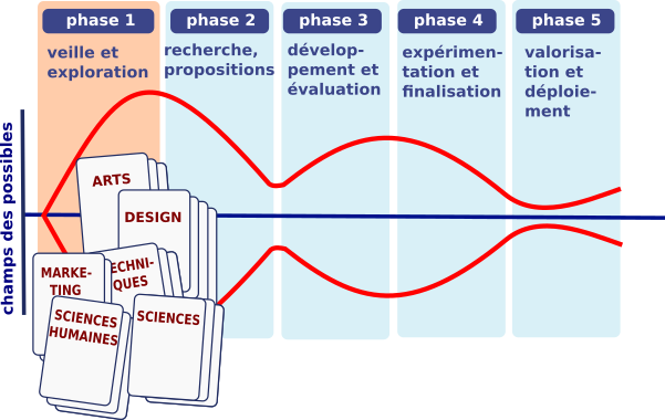 les phases du design-thinking
