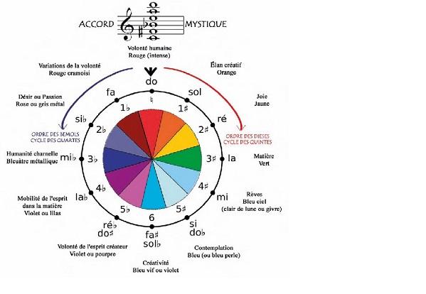 Tableau du cycle de tonalité de Scriabine