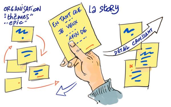 la story en méthode agile