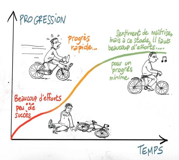 la courbe d'apprentissage
