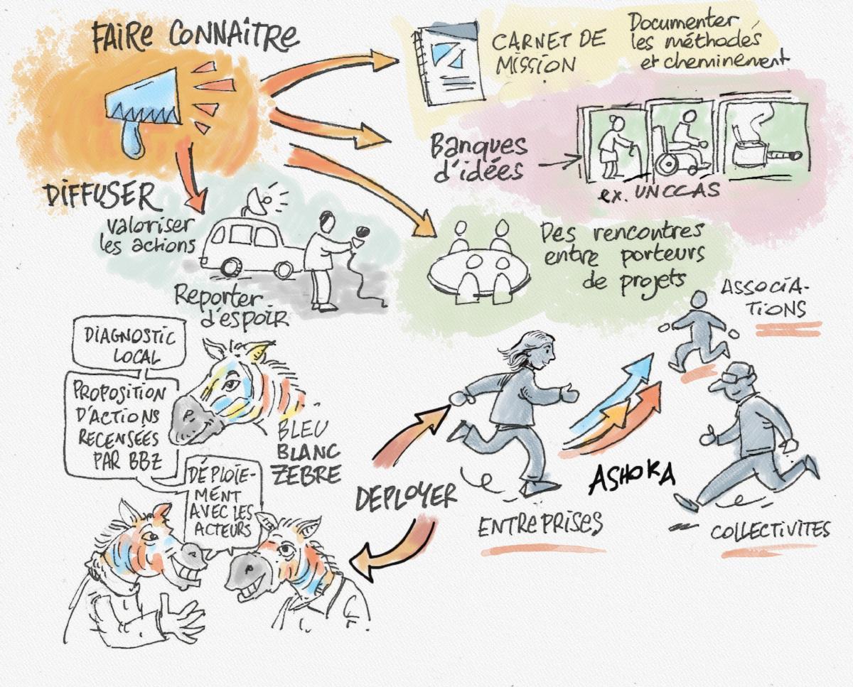 diffuser l'innovation