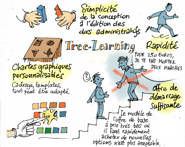 Tree learning : miser sur la simplicité