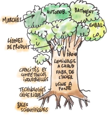 arbre_ compétences