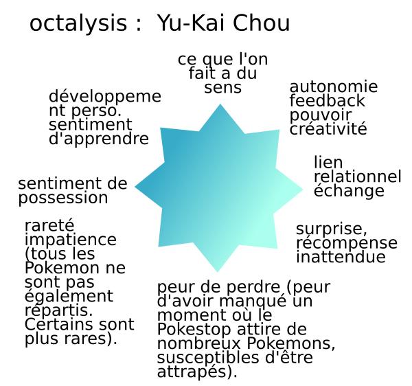 octalysis et pokemon
