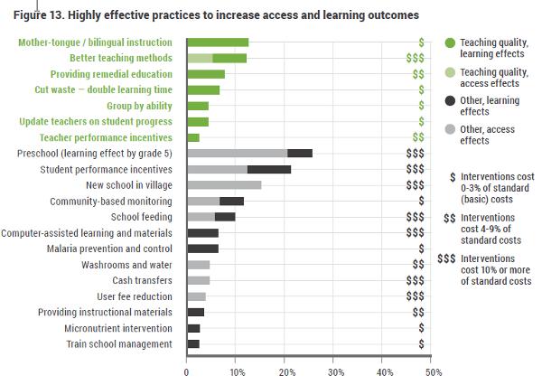 Pratiques éducatives efficaces (Commission éducation, génération apprenante)