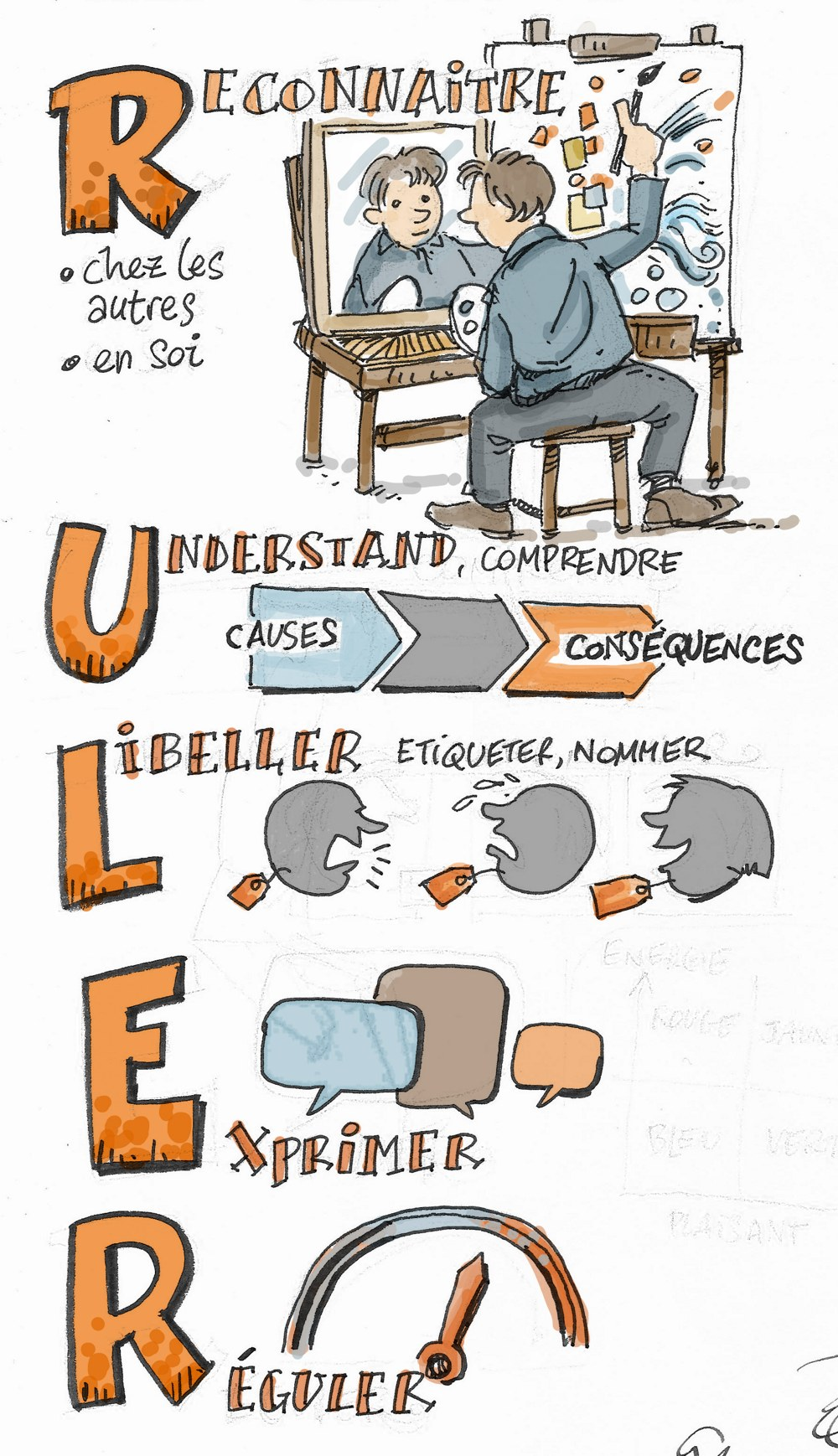 ruler, pour reconnaitre, comprendre, nommer, exprimer et réguler ses émotions