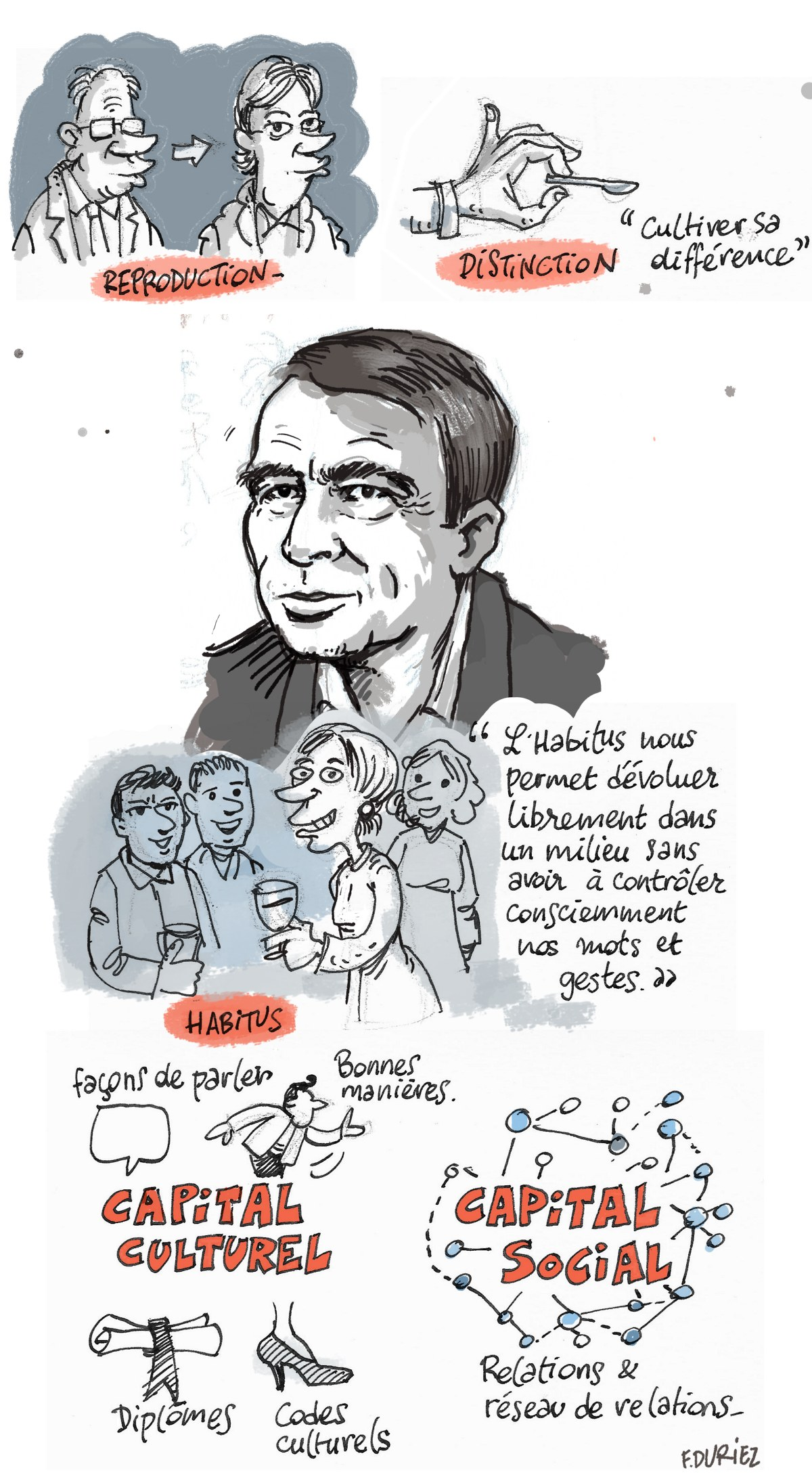 quelques concepts de Bourdieu