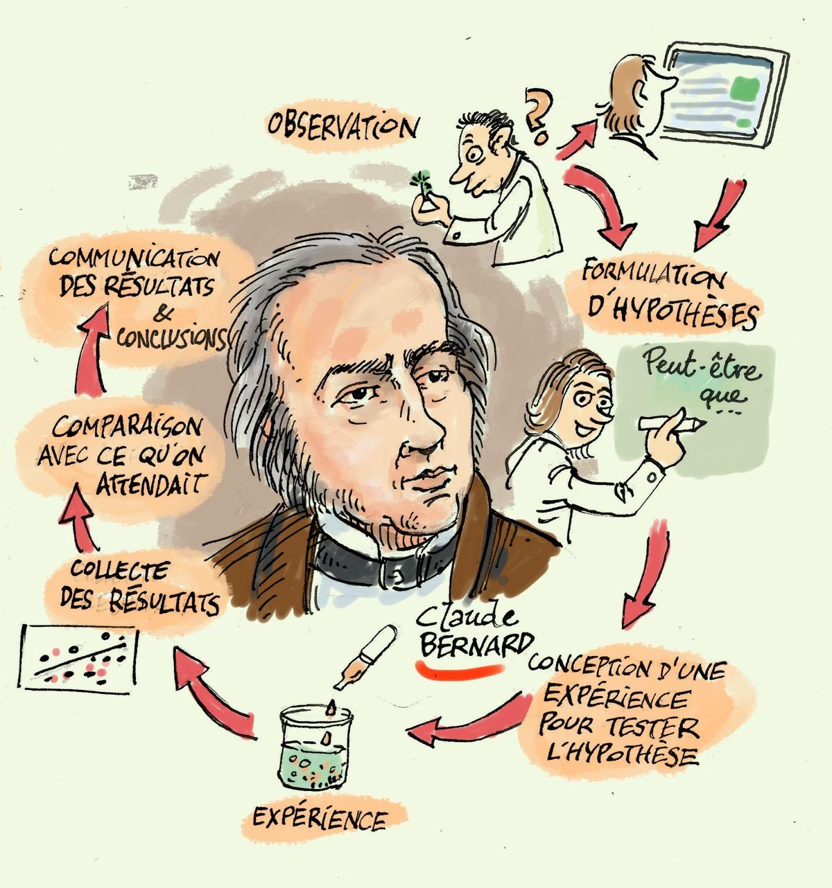 Claude Bernard - la méthode expérimentale