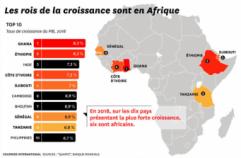 6 des 10 économies les plus dynamiques sont en Afrique. @CI, 2018