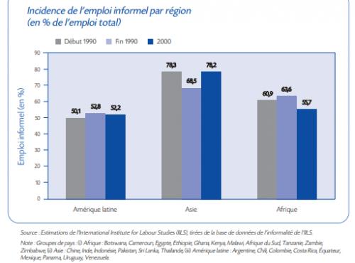 Incidence de l'emploi informel par région